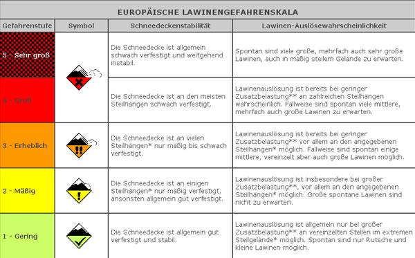 Europäische Lawinengefahrenskala