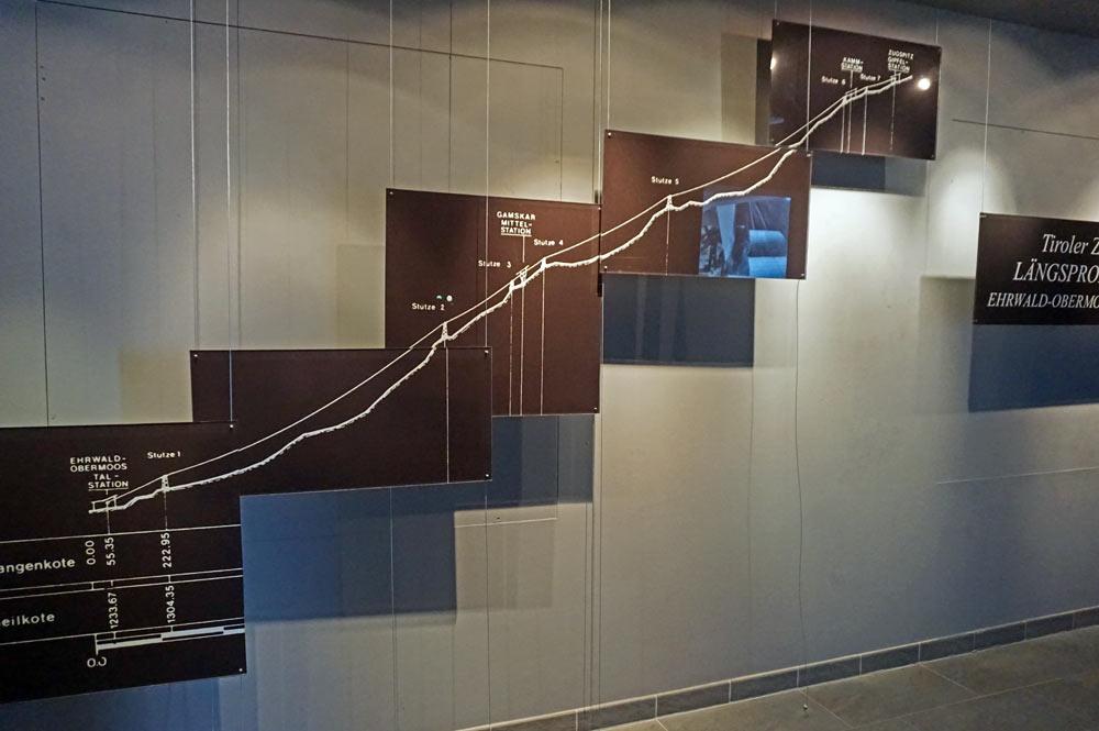 Streckenprofil der Tiroler ZUgspitzbahn im Erlebnismuseum Zugspitze