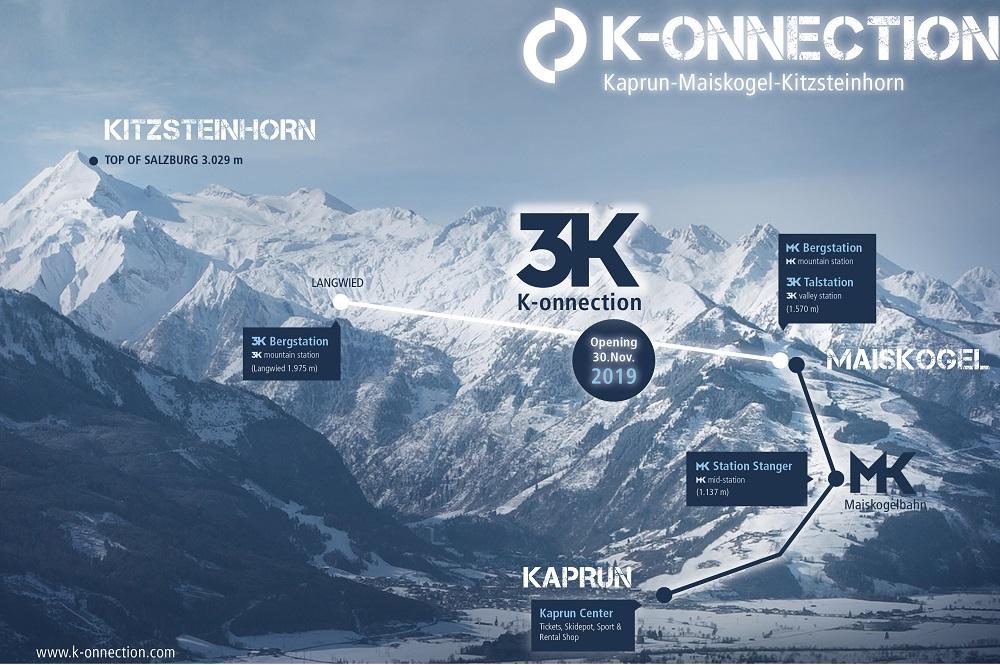 Skizze der 3K K-onnection von Kaprun über den Maiskogel bis zum Langwied