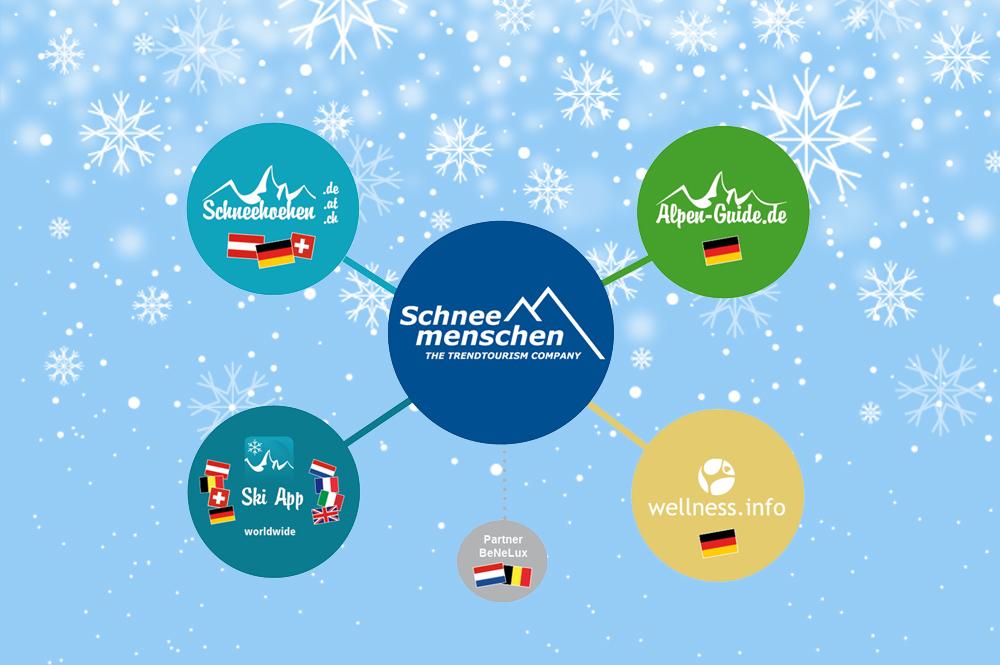 Grafik des aktuellen Schneemenschen Netzwerks