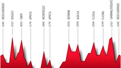Höhenprofil der Strecke beim Race across the Alps