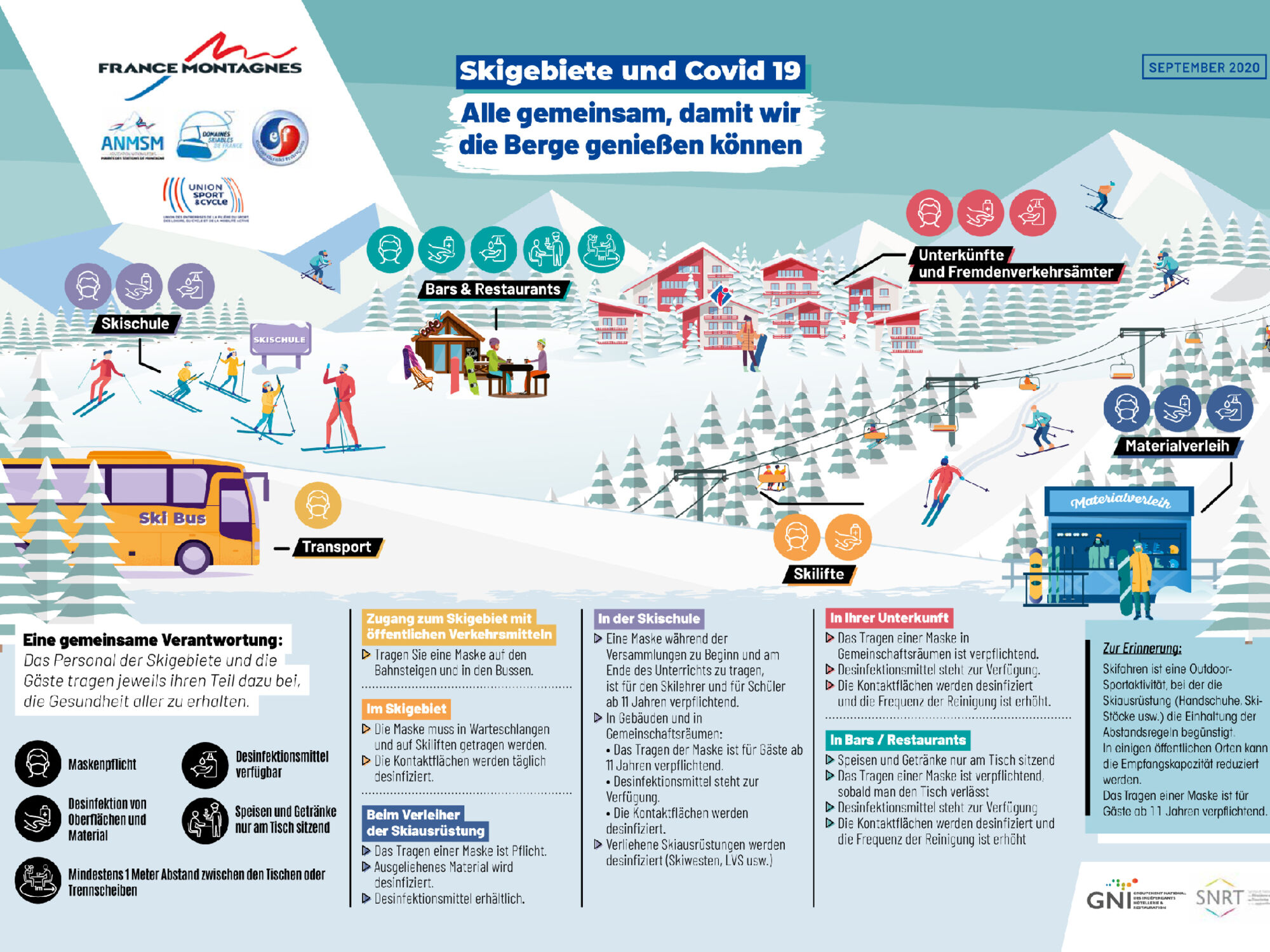 Beispiel: Infografik der französischen Skigebiete zu Covid-19